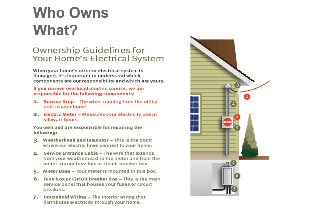 Ownership Guidelines for Your Home's Electrical System