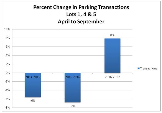 percent change in parking transactions 14-17
