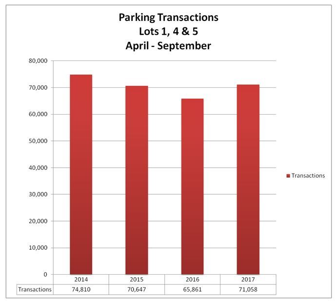 parking transactions 14-17