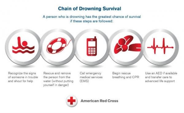 Chain of Drowning Survival Checklist