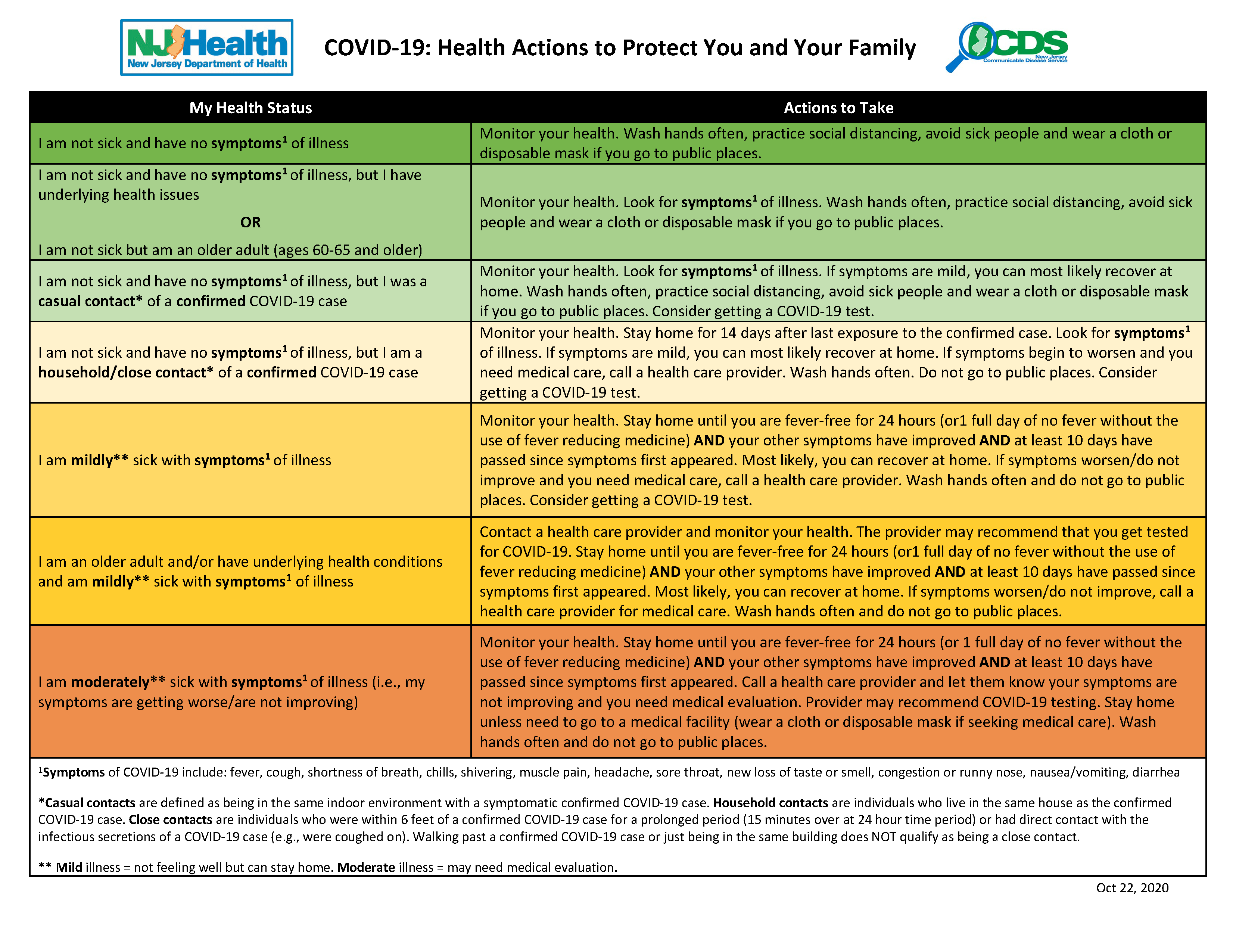 COVID-19_Health_Actions_General Public_May2020 Update (PDF) Opens in new window